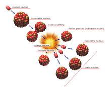重核裂变的链式反应