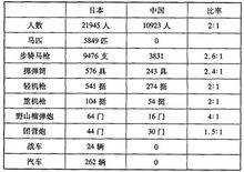 日本一个常设师同中国一个整编师的装备比较