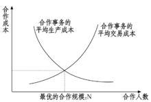 交易成本的一个模型